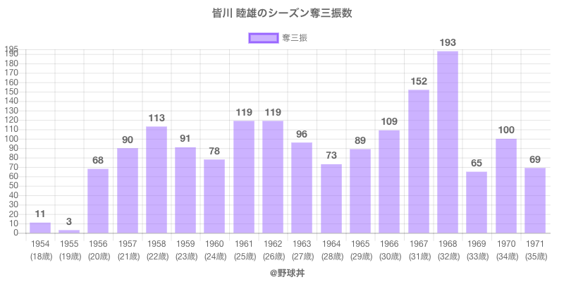 #皆川 睦雄のシーズン奪三振数