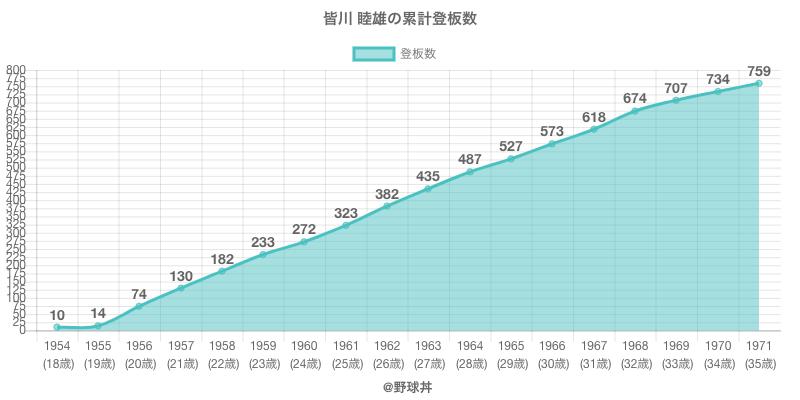 #皆川 睦雄の累計登板数
