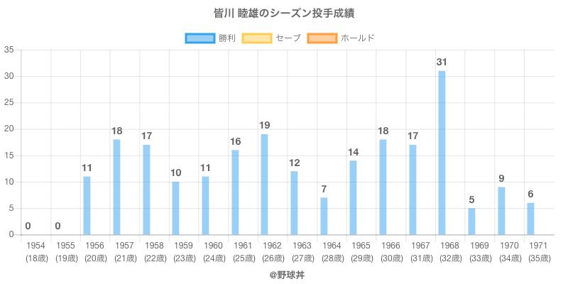 #皆川 睦雄のシーズン投手成績