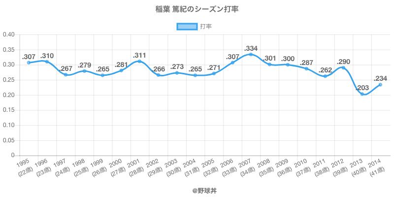稲葉 篤紀のシーズン打率