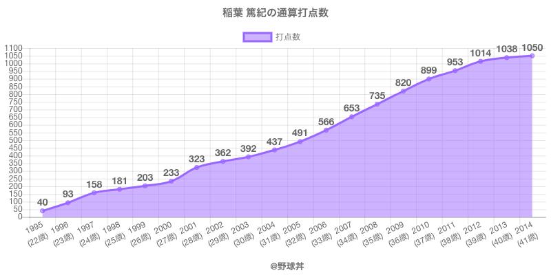 #稲葉 篤紀の通算打点数