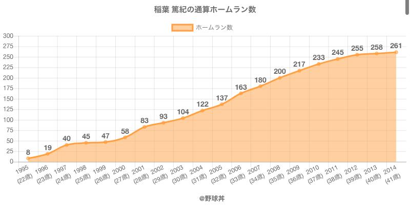 #稲葉 篤紀の通算ホームラン数