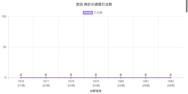 #宮田 典計の通算打点数