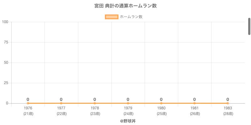 #宮田 典計の通算ホームラン数