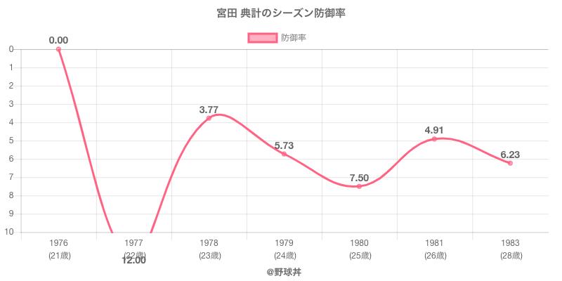 宮田 典計のシーズン防御率