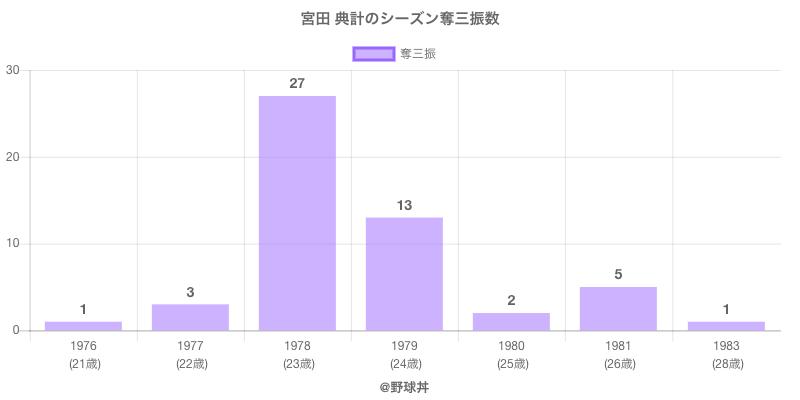 #宮田 典計のシーズン奪三振数