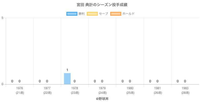 #宮田 典計のシーズン投手成績