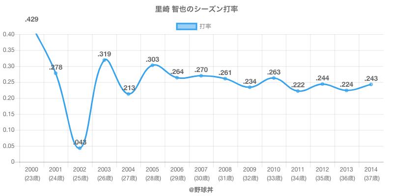 里崎 智也のシーズン打率