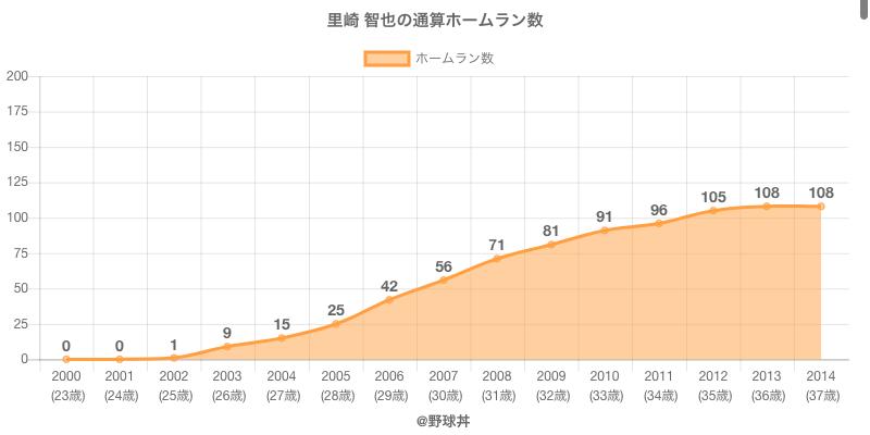 #里崎 智也の通算ホームラン数