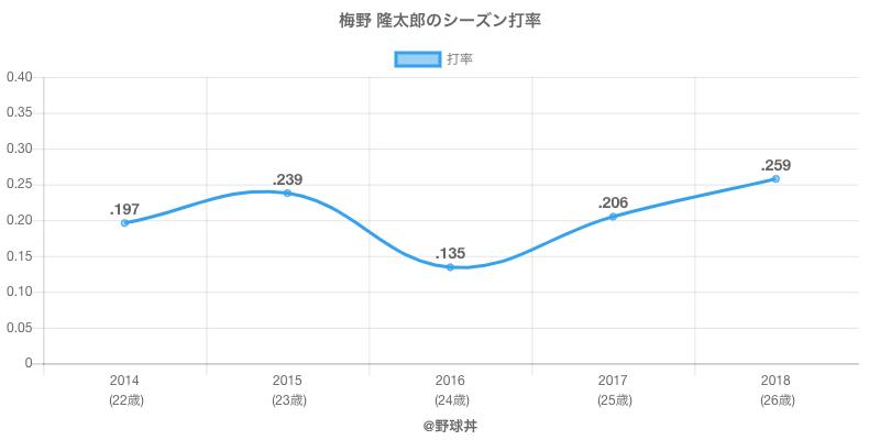 梅野 隆太郎のシーズン打率