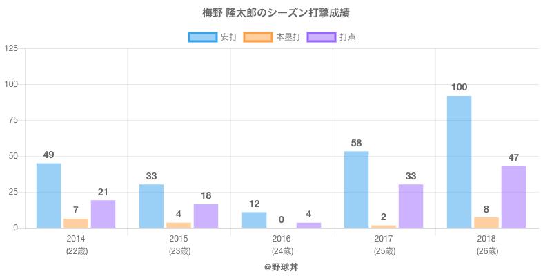#梅野 隆太郎のシーズン打撃成績