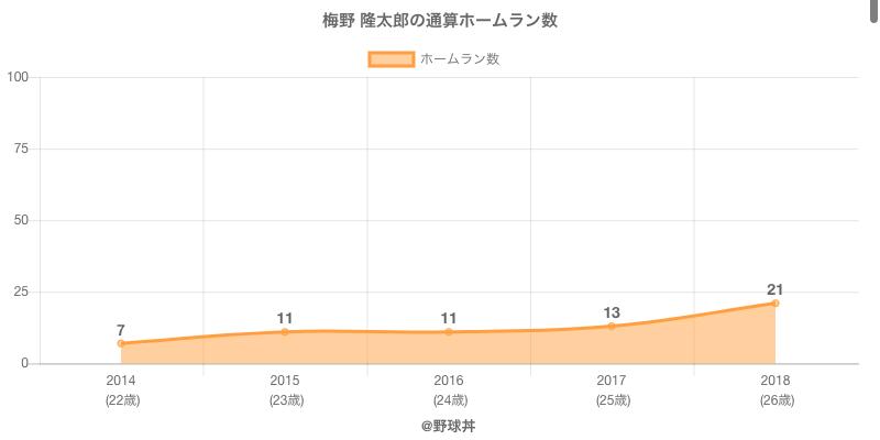 #梅野 隆太郎の通算ホームラン数