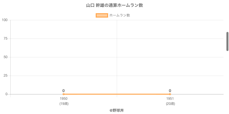 #山口 幹雄の通算ホームラン数