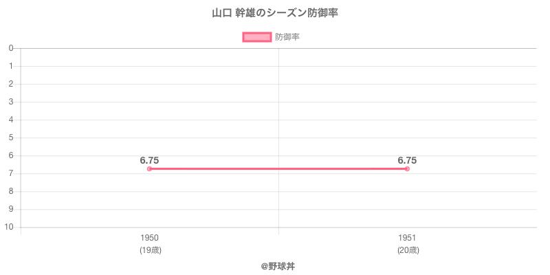 山口 幹雄のシーズン防御率