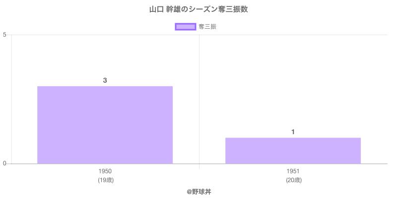 #山口 幹雄のシーズン奪三振数