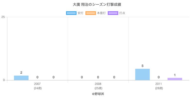 #大廣 翔治のシーズン打撃成績