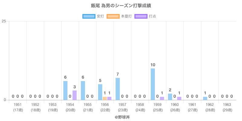 #飯尾 為男のシーズン打撃成績