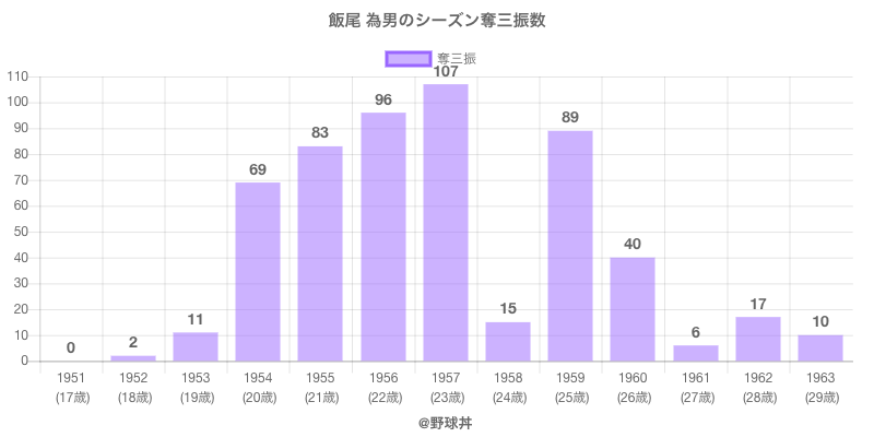 #飯尾 為男のシーズン奪三振数