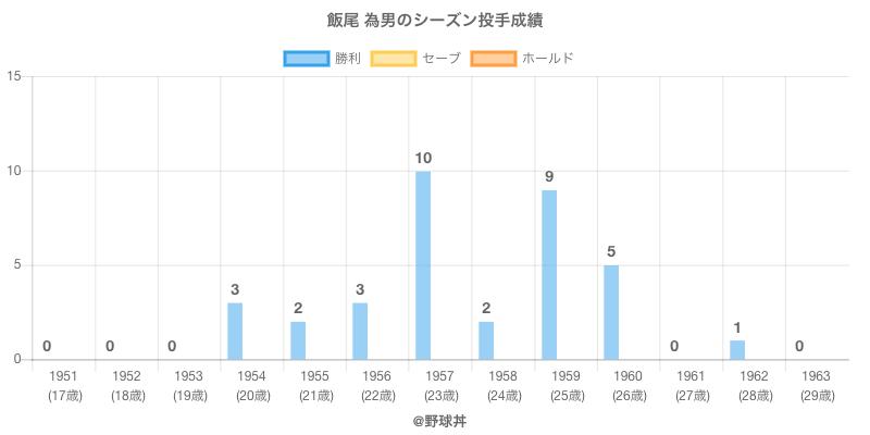 #飯尾 為男のシーズン投手成績