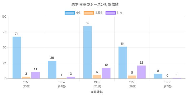 #栗木 孝幸のシーズン打撃成績