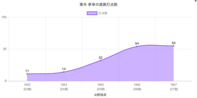#栗木 孝幸の通算打点数