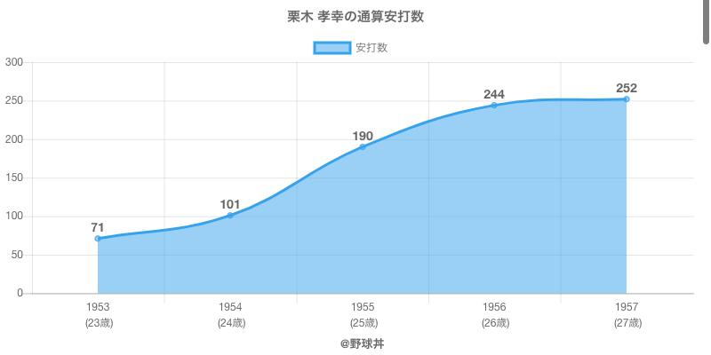 #栗木 孝幸の通算安打数