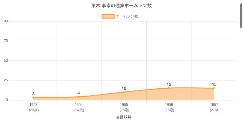 #栗木 孝幸の通算ホームラン数