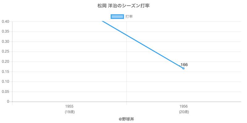 松岡 洋治のシーズン打率