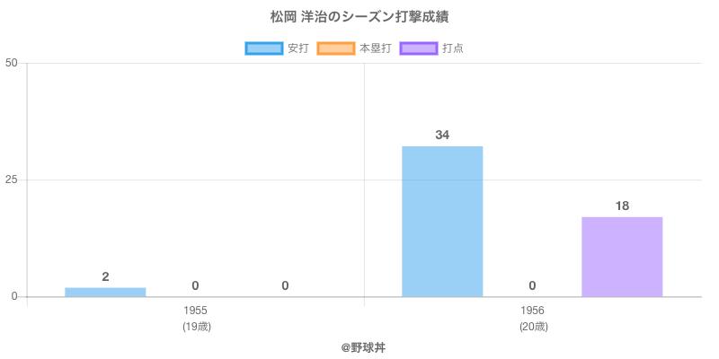#松岡 洋治のシーズン打撃成績