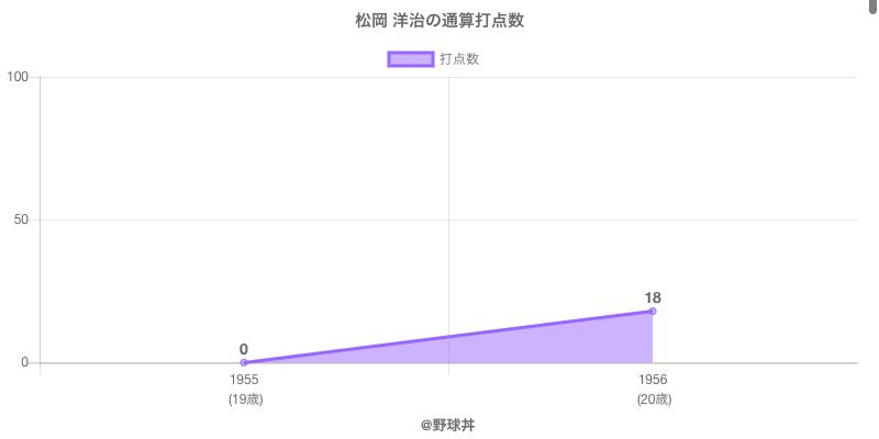 #松岡 洋治の通算打点数