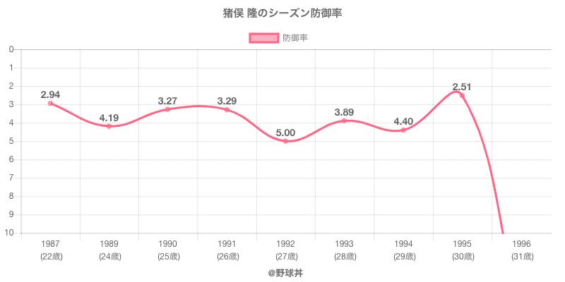 猪俣 隆のシーズン防御率