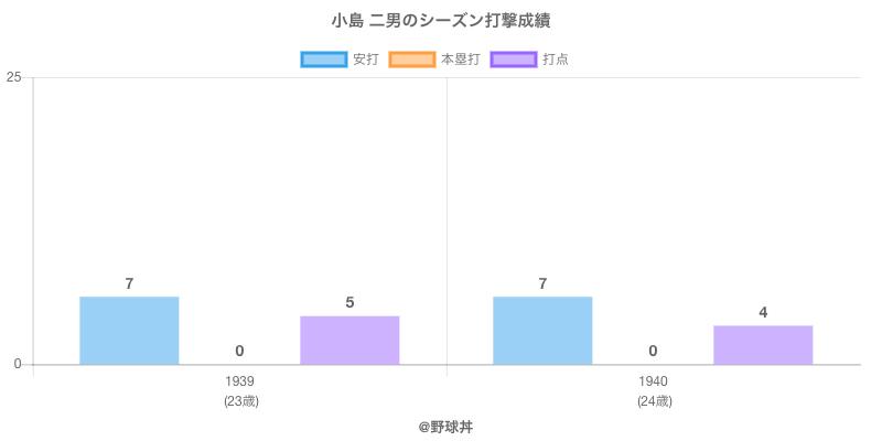 #小島 二男のシーズン打撃成績