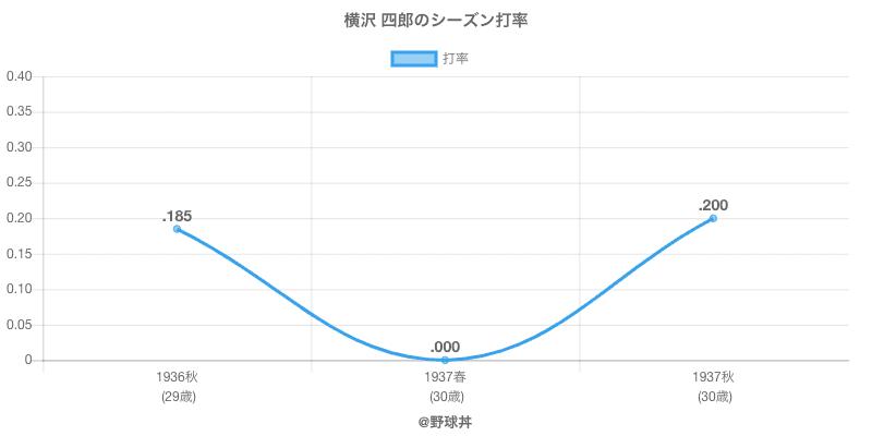 横沢 四郎のシーズン打率