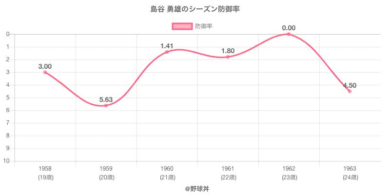 島谷 勇雄のシーズン防御率