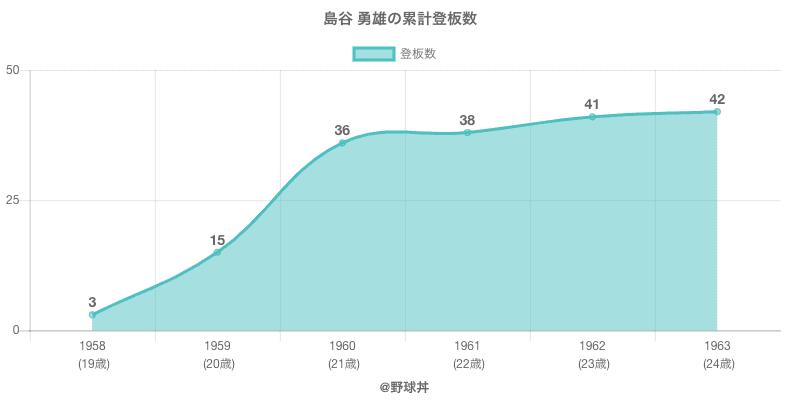 #島谷 勇雄の累計登板数