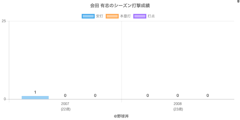 #会田 有志のシーズン打撃成績