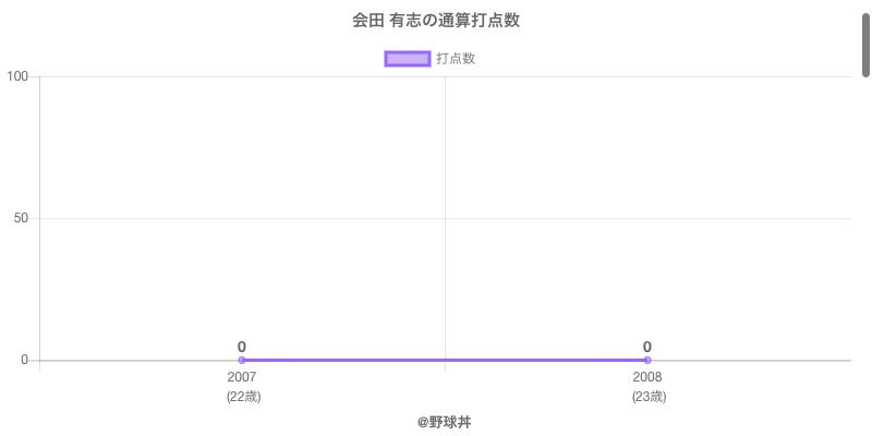 #会田 有志の通算打点数