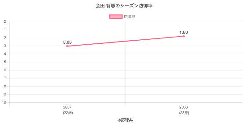 会田 有志のシーズン防御率
