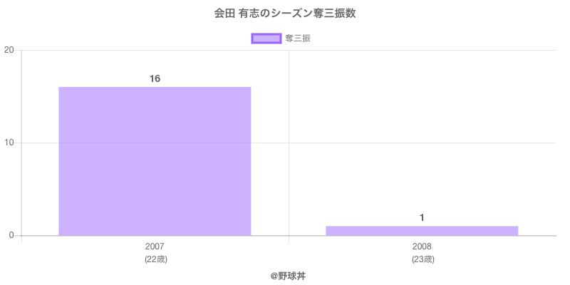 #会田 有志のシーズン奪三振数