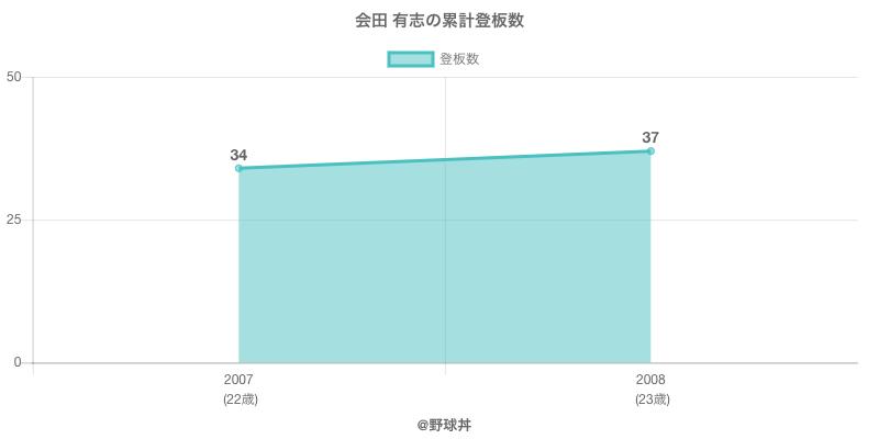 #会田 有志の累計登板数