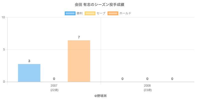 #会田 有志のシーズン投手成績