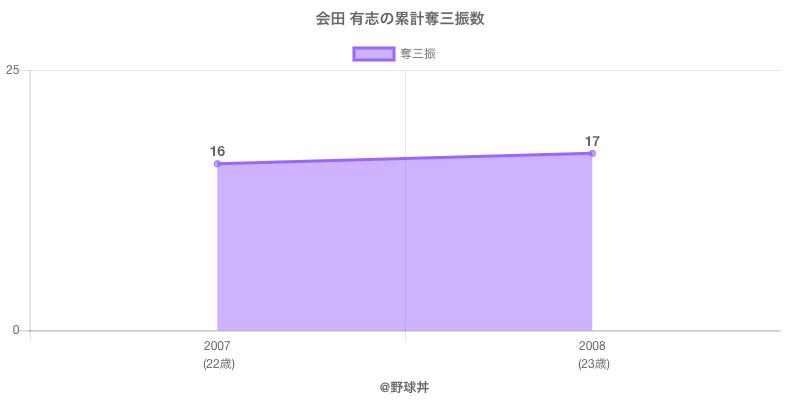 #会田 有志の累計奪三振数