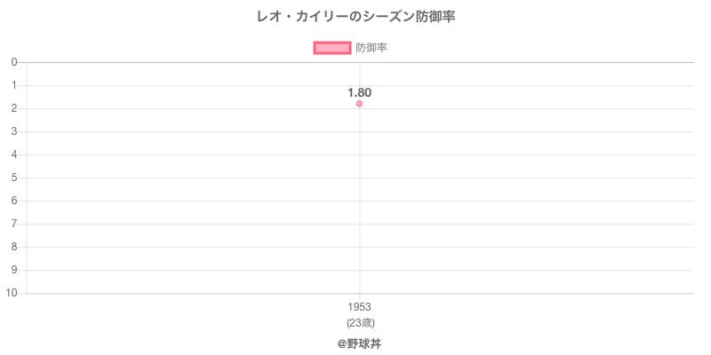 レオ・カイリーのシーズン防御率