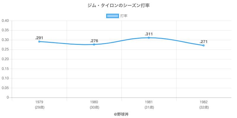 ジム・タイロンのシーズン打率