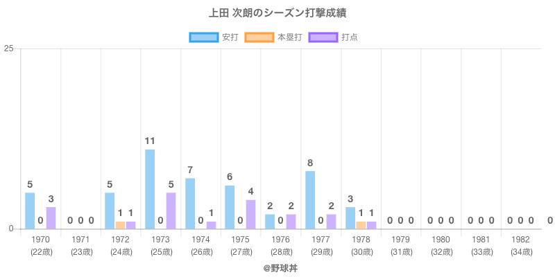 #上田 次朗のシーズン打撃成績