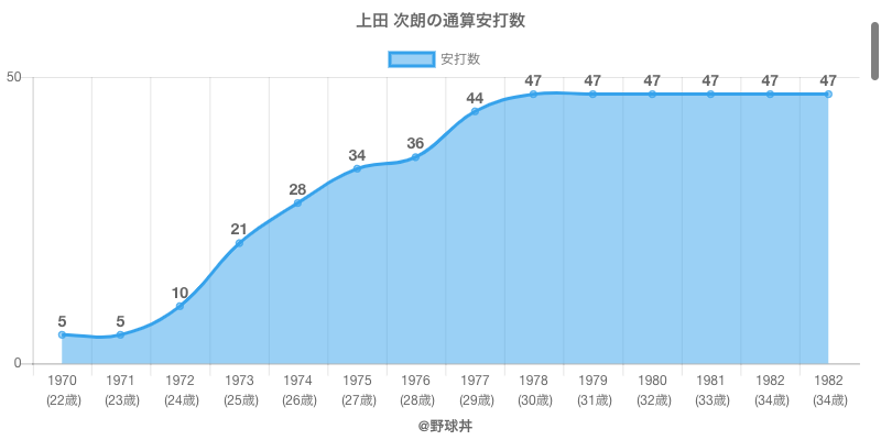 #上田 次朗の通算安打数