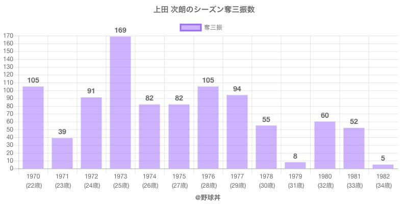 #上田 次朗のシーズン奪三振数