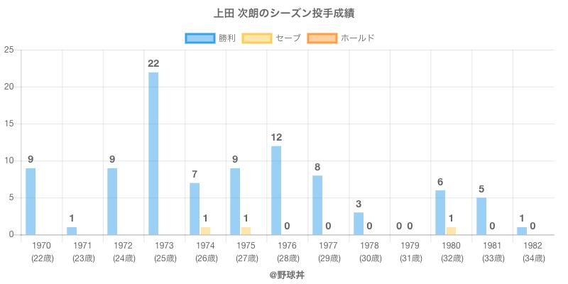 #上田 次朗のシーズン投手成績