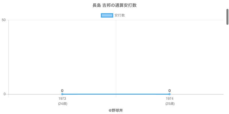 #長島 吉邦の通算安打数