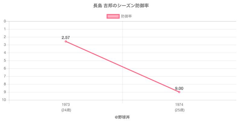 長島 吉邦のシーズン防御率